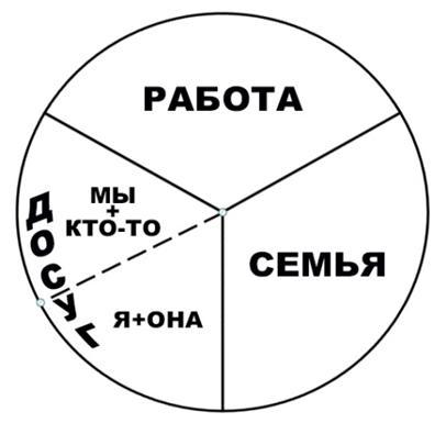Три сектора системной модели жизни